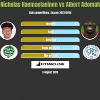 Nicholas Haemaelaeinen vs Albert Adomah h2h player stats