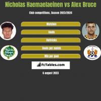 Nicholas Haemaelaeinen vs Alex Bruce h2h player stats