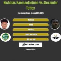 Nicholas Haemaelaeinen vs Alexander Tettey h2h player stats