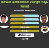 Nicholas Haemaelaeinen vs Bright Osayi-Samuel h2h player stats