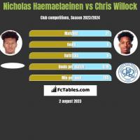Nicholas Haemaelaeinen vs Chris Willock h2h player stats
