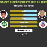 Nicholas Haemaelaeinen vs Dario Del Fabro h2h player stats