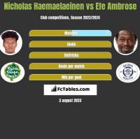 Nicholas Haemaelaeinen vs Efe Ambrose h2h player stats