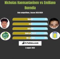 Nicholas Haemaelaeinen vs Emiliano Buendia h2h player stats