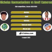 Nicholas Haemaelaeinen vs Geoff Cameron h2h player stats