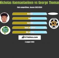 Nicholas Haemaelaeinen vs George Thomas h2h player stats