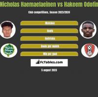 Nicholas Haemaelaeinen vs Hakeem Odofin h2h player stats