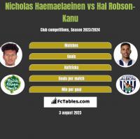 Nicholas Haemaelaeinen vs Hal Robson-Kanu h2h player stats
