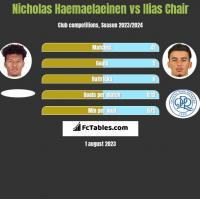 Nicholas Haemaelaeinen vs Ilias Chair h2h player stats