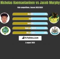 Nicholas Haemaelaeinen vs Jacob Murphy h2h player stats