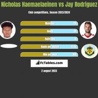 Nicholas Haemaelaeinen vs Jay Rodriguez h2h player stats