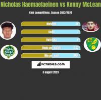 Nicholas Haemaelaeinen vs Kenny McLean h2h player stats