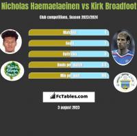 Nicholas Haemaelaeinen vs Kirk Broadfoot h2h player stats
