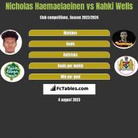 Nicholas Haemaelaeinen vs Nahki Wells h2h player stats