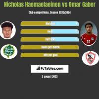 Nicholas Haemaelaeinen vs Omar Gaber h2h player stats
