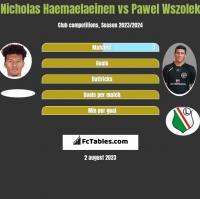 Nicholas Haemaelaeinen vs Pawel Wszolek h2h player stats