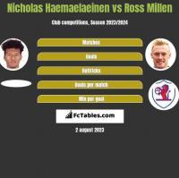 Nicholas Haemaelaeinen vs Ross Millen h2h player stats