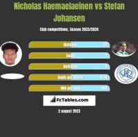 Nicholas Haemaelaeinen vs Stefan Johansen h2h player stats