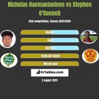 Nicholas Haemaelaeinen vs Stephen O'Donnell h2h player stats