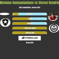 Nicholas Haemaelaeinen vs Steven Hendrie h2h player stats