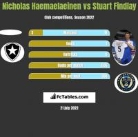 Nicholas Haemaelaeinen vs Stuart Findlay h2h player stats