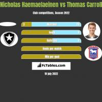 Nicholas Haemaelaeinen vs Thomas Carroll h2h player stats