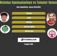Nicholas Haemaelaeinen vs Tommer Hemed h2h player stats