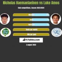 Nicholas Haemaelaeinen vs Luke Amos h2h player stats