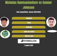 Nicholas Haemaelaeinen vs Connor Johnson h2h player stats