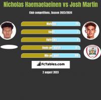 Nicholas Haemaelaeinen vs Josh Martin h2h player stats