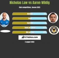 Nicholas Law vs Aaron Wildig h2h player stats