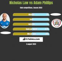 Nicholas Law vs Adam Phillips h2h player stats