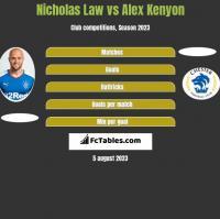 Nicholas Law vs Alex Kenyon h2h player stats
