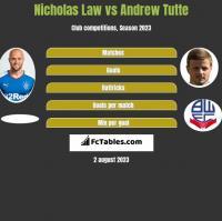 Nicholas Law vs Andrew Tutte h2h player stats