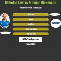 Nicholas Law vs Brennan Dickenson h2h player stats