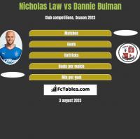 Nicholas Law vs Dannie Bulman h2h player stats