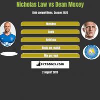Nicholas Law vs Dean Moxey h2h player stats