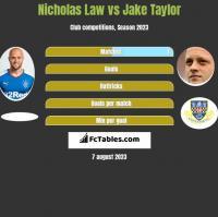 Nicholas Law vs Jake Taylor h2h player stats