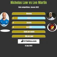 Nicholas Law vs Lee Martin h2h player stats