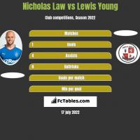 Nicholas Law vs Lewis Young h2h player stats