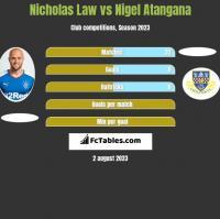 Nicholas Law vs Nigel Atangana h2h player stats