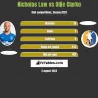 Nicholas Law vs Ollie Clarke h2h player stats