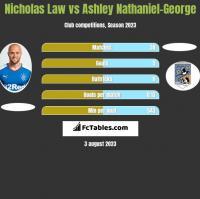 Nicholas Law vs Ashley Nathaniel-George h2h player stats