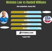 Nicholas Law vs Randell Williams h2h player stats