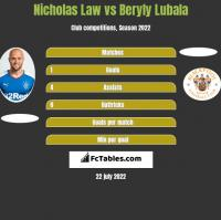 Nicholas Law vs Beryly Lubala h2h player stats