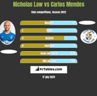 Nicholas Law vs Carlos Mendes h2h player stats