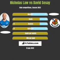 Nicholas Law vs David Sesay h2h player stats
