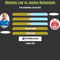 Nicholas Law vs Jayden Richardson h2h player stats