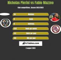 Nicholas Pierini vs Fabio Mazzeo h2h player stats