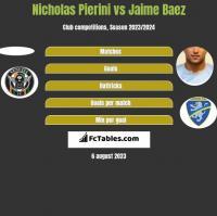 Nicholas Pierini vs Jaime Baez h2h player stats